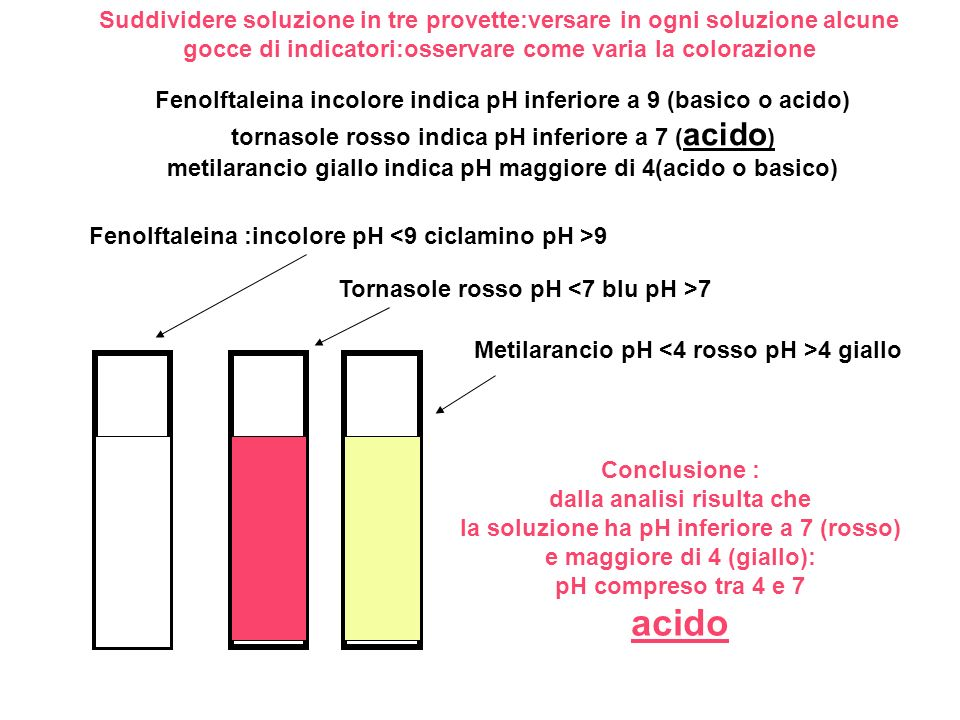 Suddividere soluzione in tre provette:versare in ogni soluzione alcune gocce di indicatori:osservare come varia la colorazione