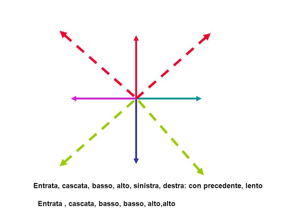 Entrata, cascata, basso, alto, sinistra, destra: con precedente, lento