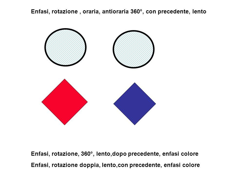 Enfasi, rotazione , oraria, antioraria 360°, con precedente, lento