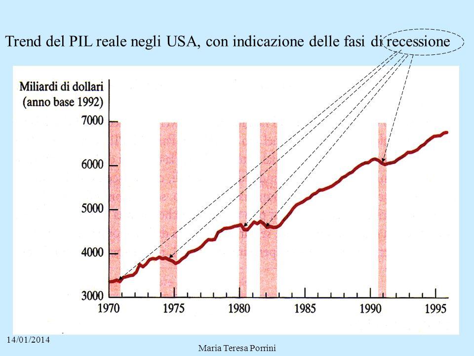 Trend del PIL reale negli USA, con indicazione delle fasi di recessione