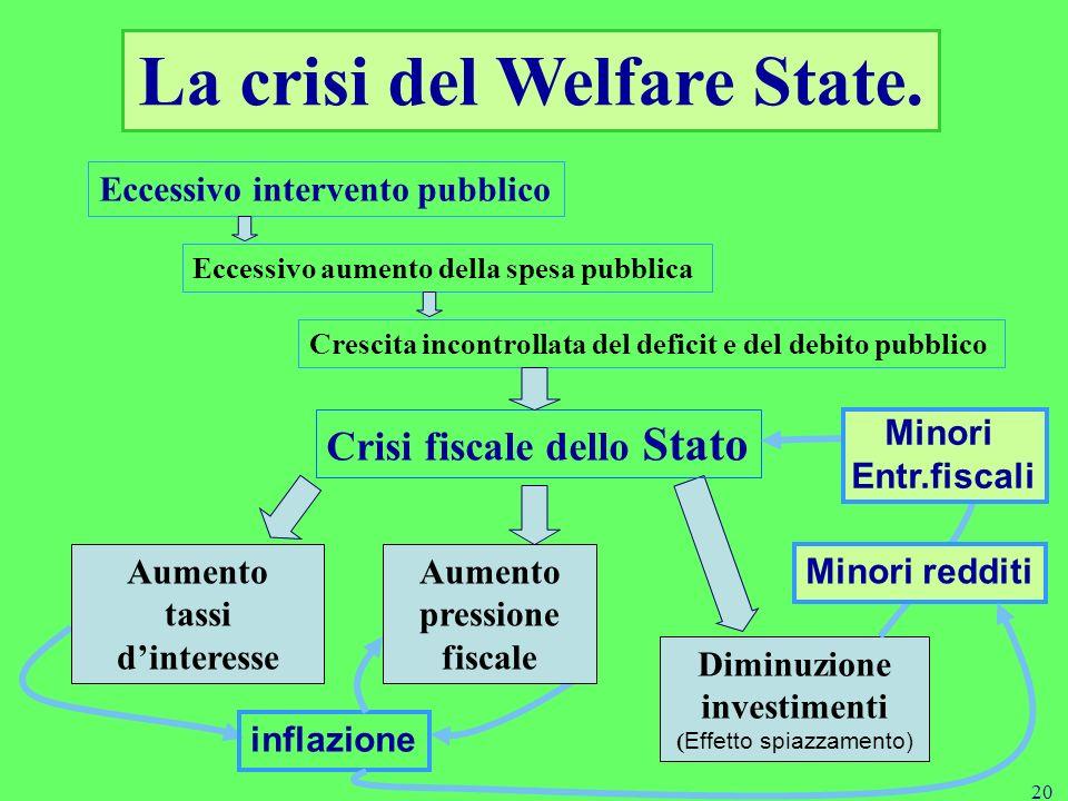 La crisi del Welfare State.