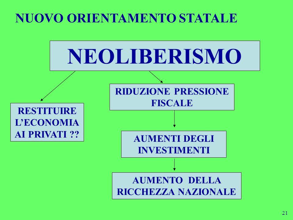 NEOLIBERISMO NUOVO ORIENTAMENTO STATALE RIDUZIONE PRESSIONE FISCALE