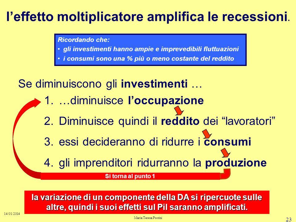 l'effetto moltiplicatore amplifica le recessioni.