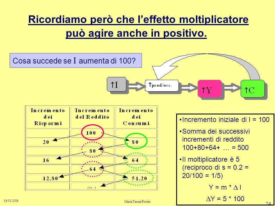 Ricordiamo però che l'effetto moltiplicatore può agire anche in positivo.
