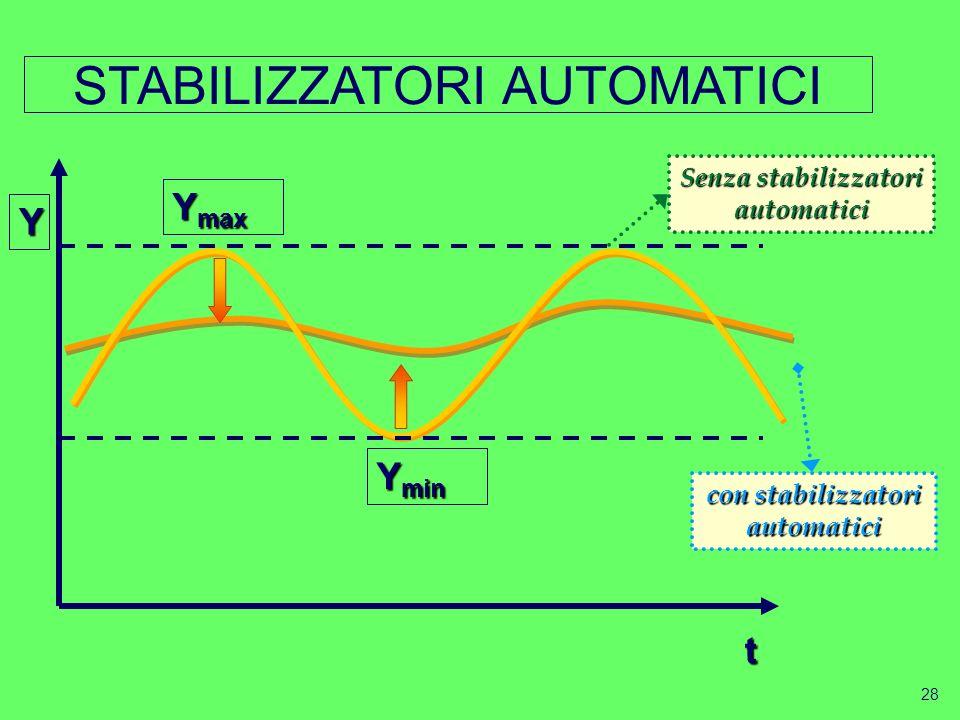 Senza stabilizzatori automatici con stabilizzatori automatici