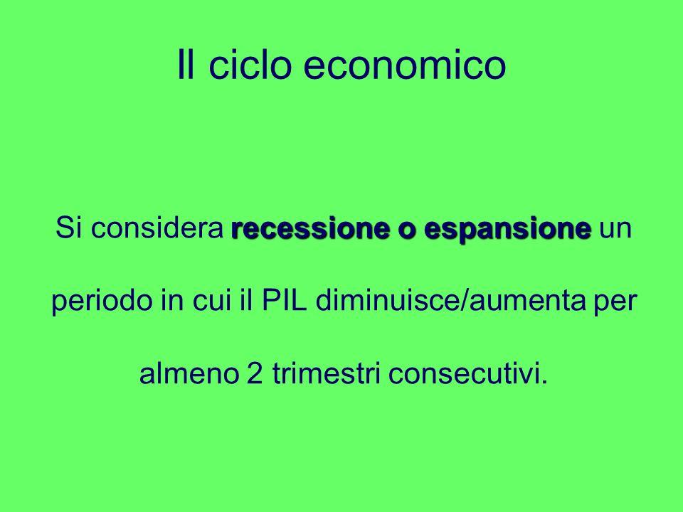 Il ciclo economico Si considera recessione o espansione un periodo in cui il PIL diminuisce/aumenta per almeno 2 trimestri consecutivi.