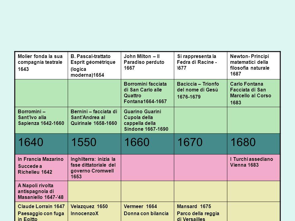1640 1550 1660 1670 1680 Molier fonda la sua compagnia teatrale 1643