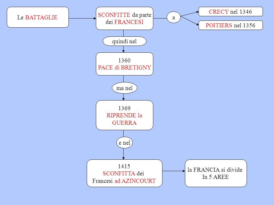 Le BATTAGLIE SCONFITTE da parte. dei FRANCESI. CRECY nel 1346. a. POITIERS nel 1356. quindi nel.