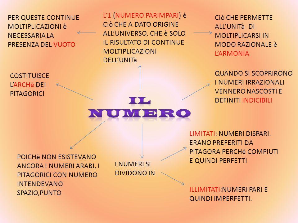 L'1 (NUMERO PARIMPARI) è Ciò CHE A DATO ORIGINE ALL'UNIVERSO, CHE è SOLO IL RISULTATO DI CONTINUE MOLTIPLICAZIONI DELL'UNITà