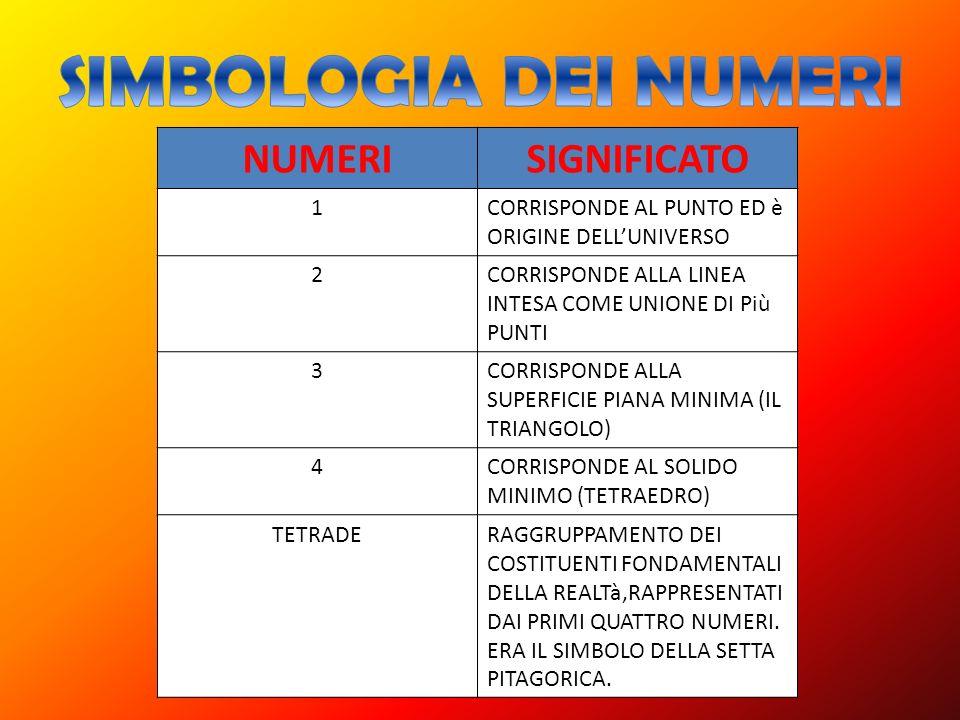 SIMBOLOGIA DEI NUMERI NUMERI SIGNIFICATO 1