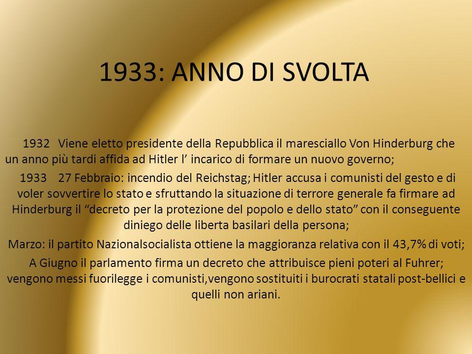 1933: ANNO DI SVOLTA