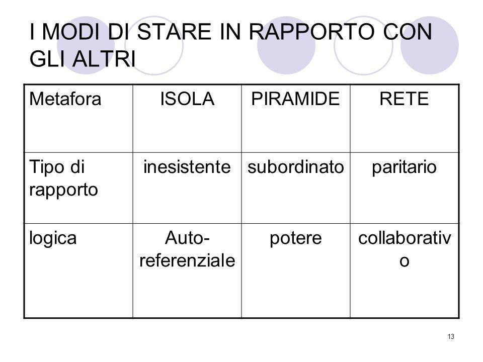 I MODI DI STARE IN RAPPORTO CON GLI ALTRI