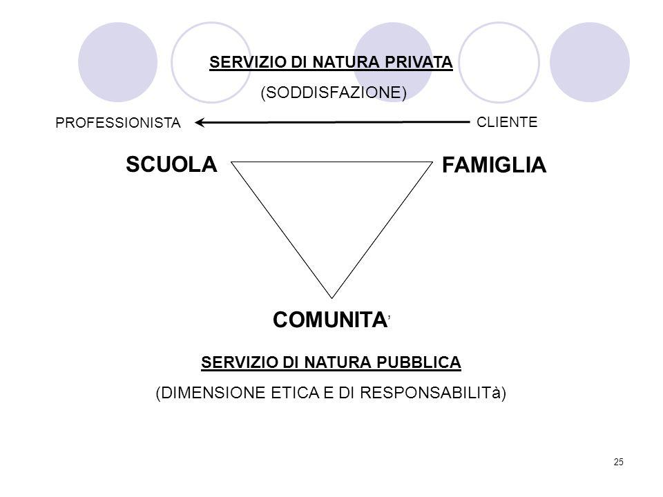 SERVIZIO DI NATURA PRIVATA SERVIZIO DI NATURA PUBBLICA