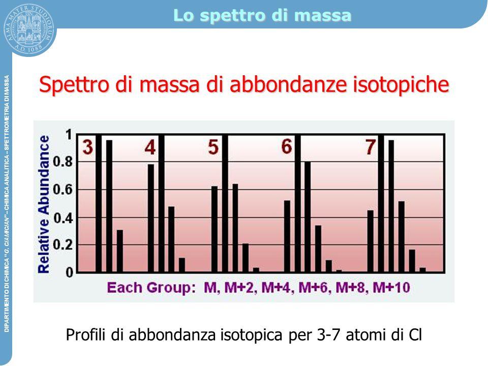 Spettro di massa di abbondanze isotopiche