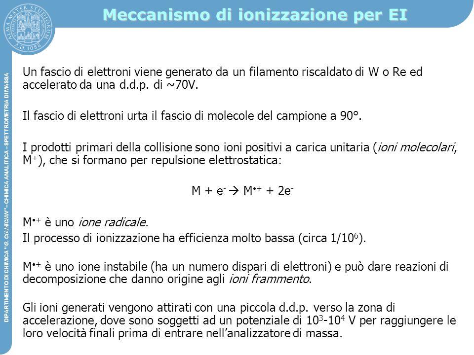 Meccanismo di ionizzazione per EI
