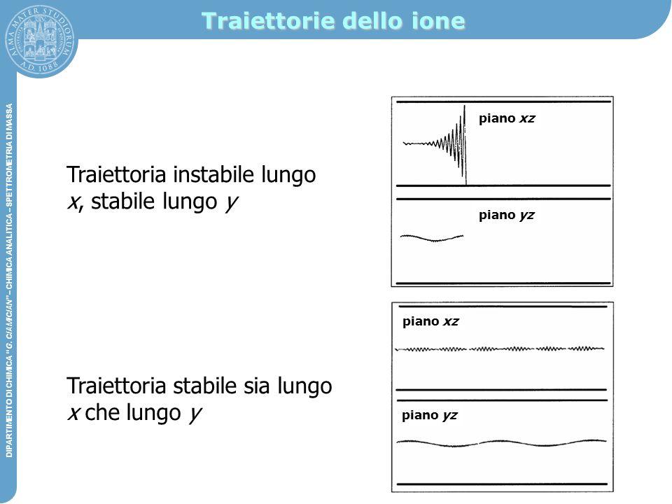 Traiettorie dello ione