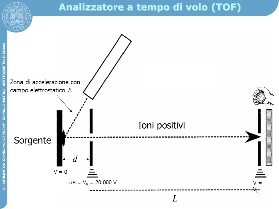 Analizzatore a tempo di volo (TOF)