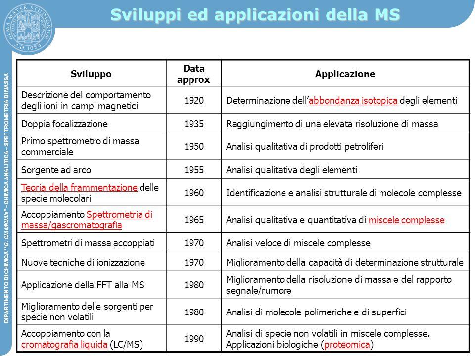 Sviluppi ed applicazioni della MS