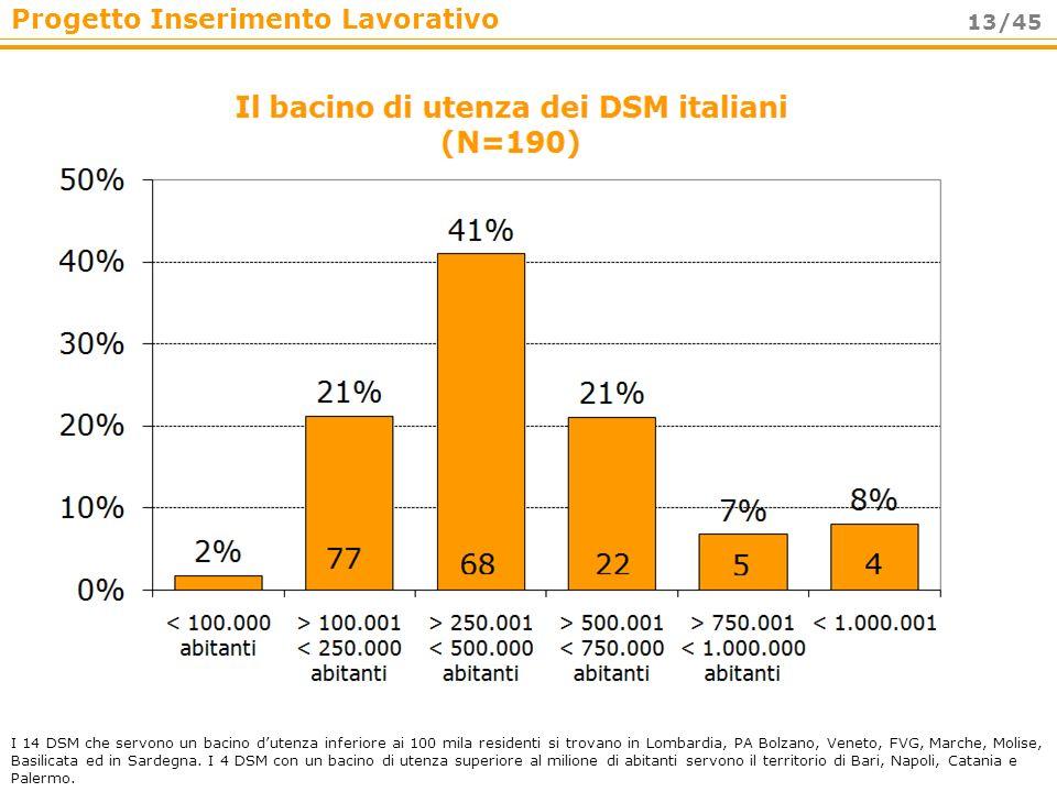 I 14 DSM che servono un bacino d'utenza inferiore ai 100 mila residenti si trovano in Lombardia, PA Bolzano, Veneto, FVG, Marche, Molise, Basilicata ed in Sardegna.