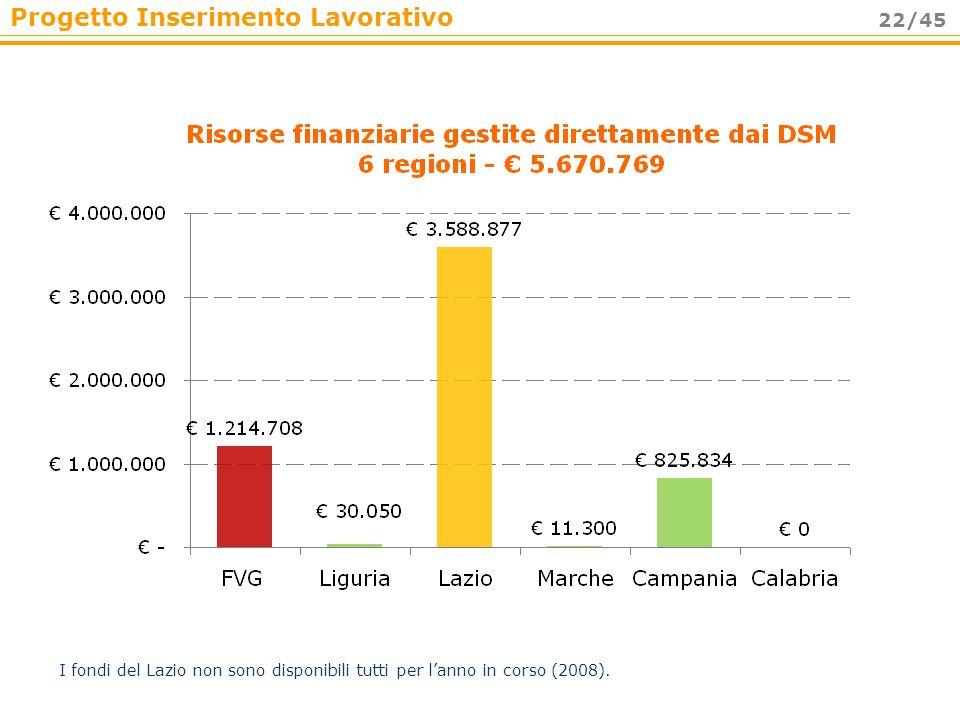 I fondi del Lazio non sono disponibili tutti per l'anno in corso (2008).