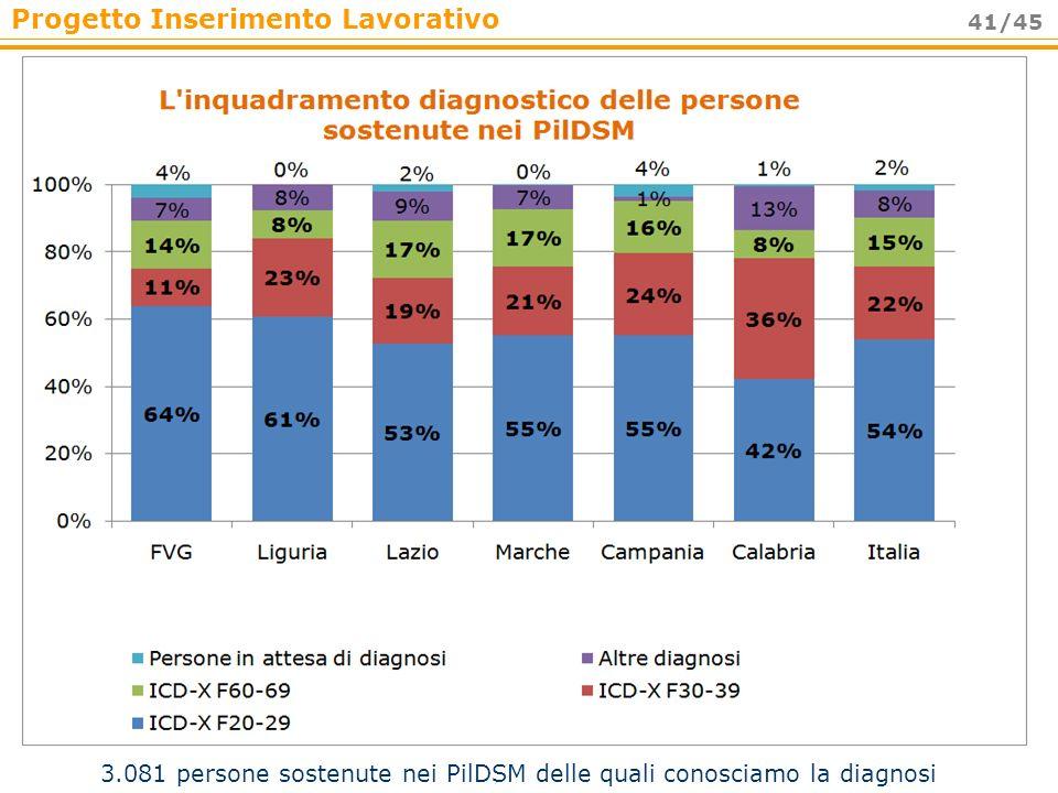 3.081 persone sostenute nei PilDSM delle quali conosciamo la diagnosi