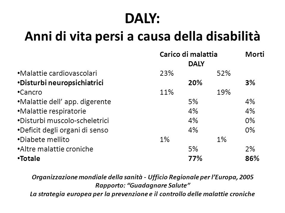 DALY: Anni di vita persi a causa della disabilità