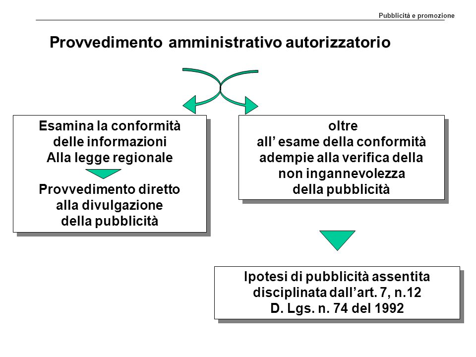 Provvedimento amministrativo autorizzatorio