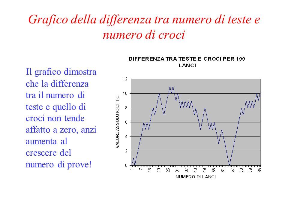 Grafico della differenza tra numero di teste e numero di croci