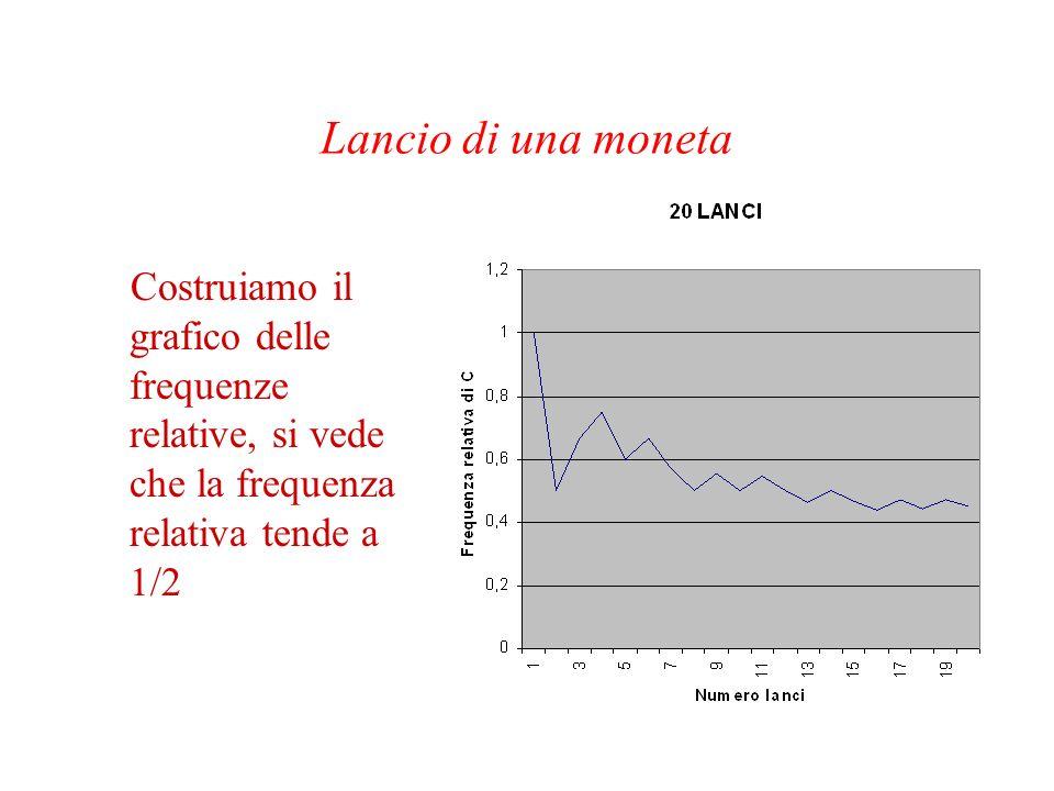Lancio di una moneta Costruiamo il grafico delle frequenze relative, si vede che la frequenza relativa tende a 1/2.
