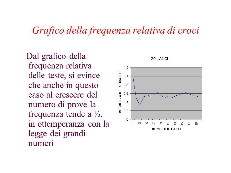 Grafico della frequenza relativa di croci