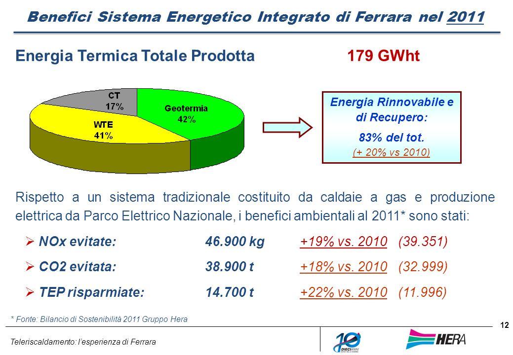 Energia Termica Totale Prodotta 179 GWht