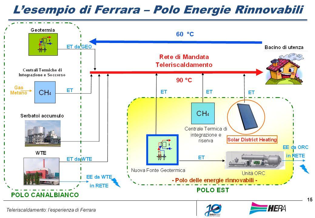 L'esempio di Ferrara – Polo Energie Rinnovabili