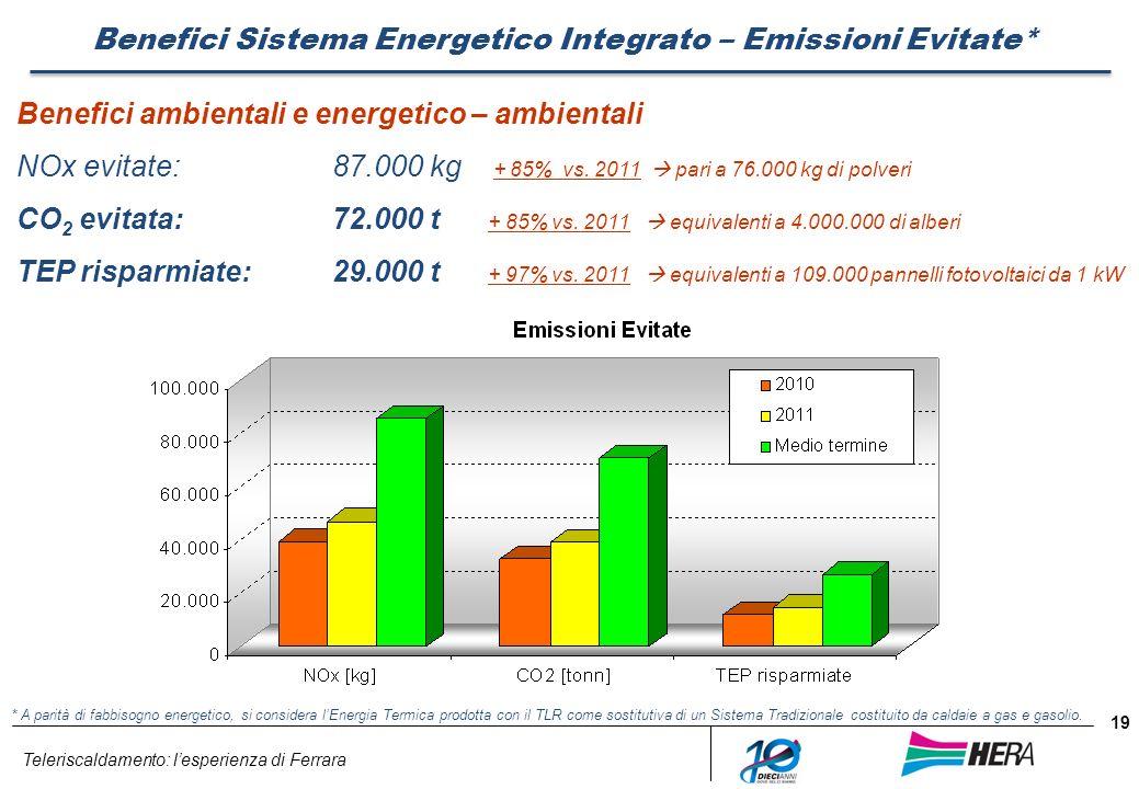 Benefici Sistema Energetico Integrato – Emissioni Evitate*