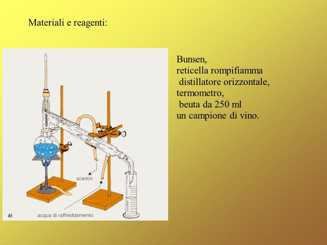 Materiali e reagenti: Bunsen, reticella rompifiamma. distillatore orizzontale, termometro, beuta da 250 ml.