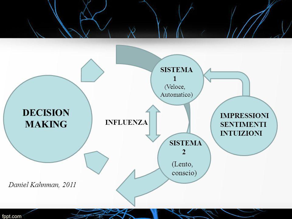 DECISION MAKING SISTEMA 1 IMPRESSIONI SENTIMENTI INFLUENZA INTUIZIONI