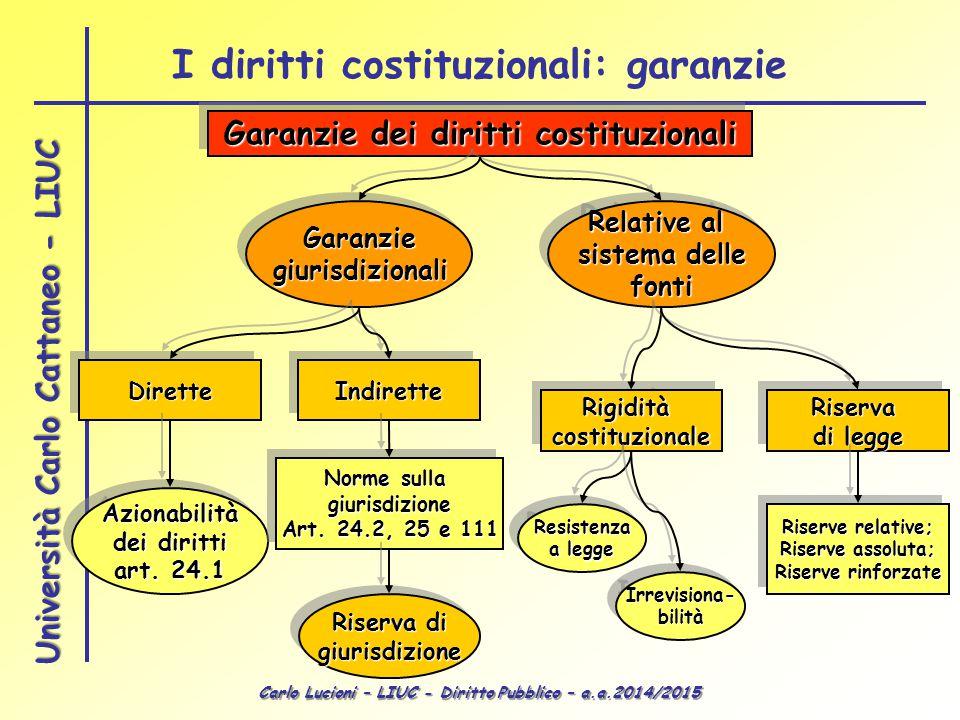 I diritti costituzionali: garanzie Garanzie dei diritti costituzionali