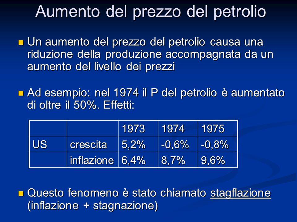 Aumento del prezzo del petrolio