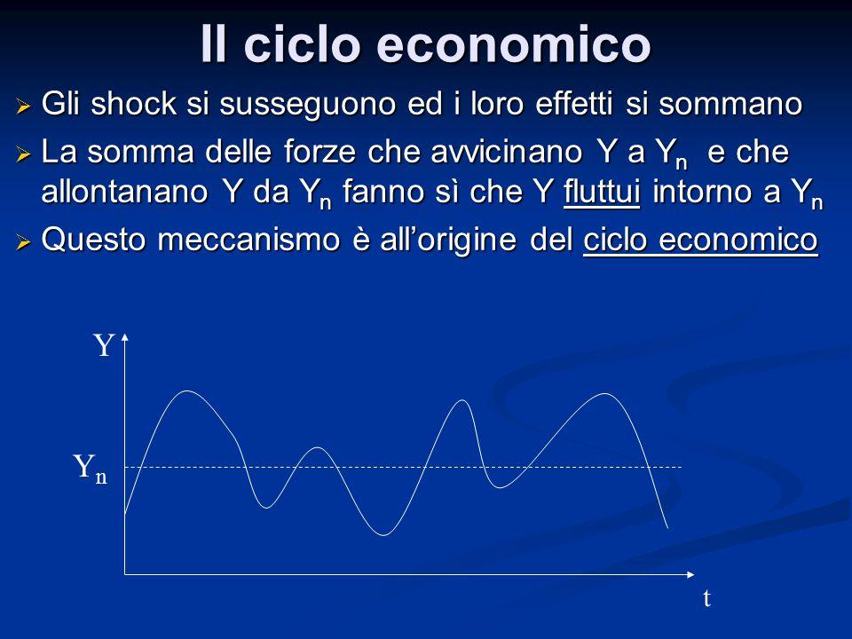 Il ciclo economico Gli shock si susseguono ed i loro effetti si sommano.