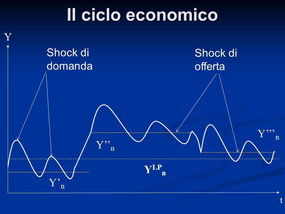Il ciclo economico Y Shock di domanda Shock di offerta Y'''n Y''n YLPn