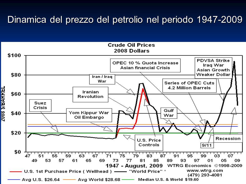 Dinamica del prezzo del petrolio nel periodo 1947-2009