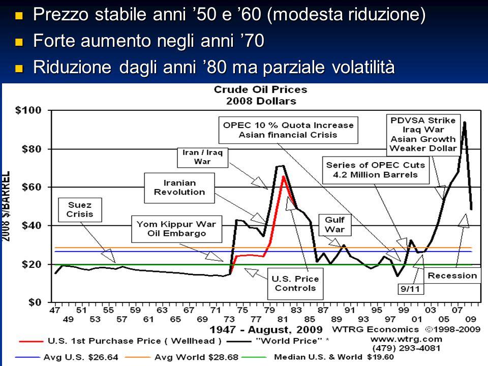 Prezzo stabile anni '50 e '60 (modesta riduzione)
