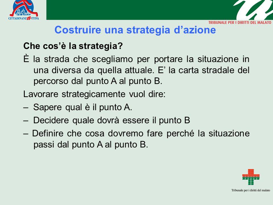 Costruire una strategia d'azione