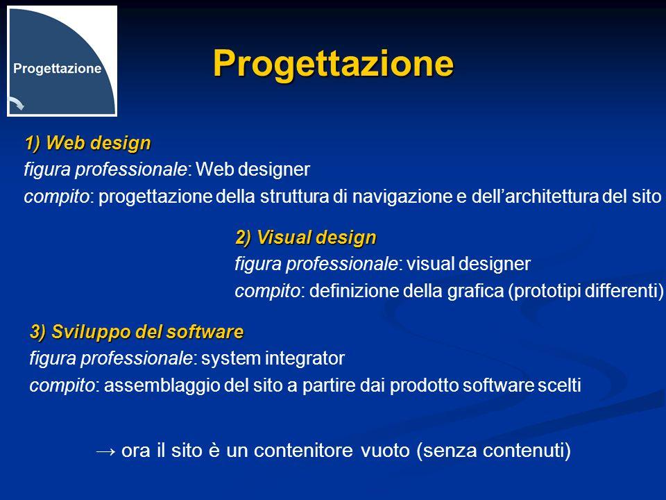 Progettazione → ora il sito è un contenitore vuoto (senza contenuti)