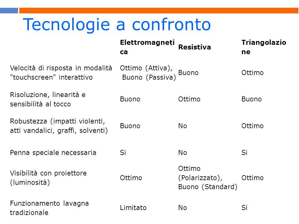 Tecnologie a confronto