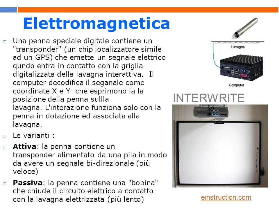 Elettromagnetica INTERWRITE