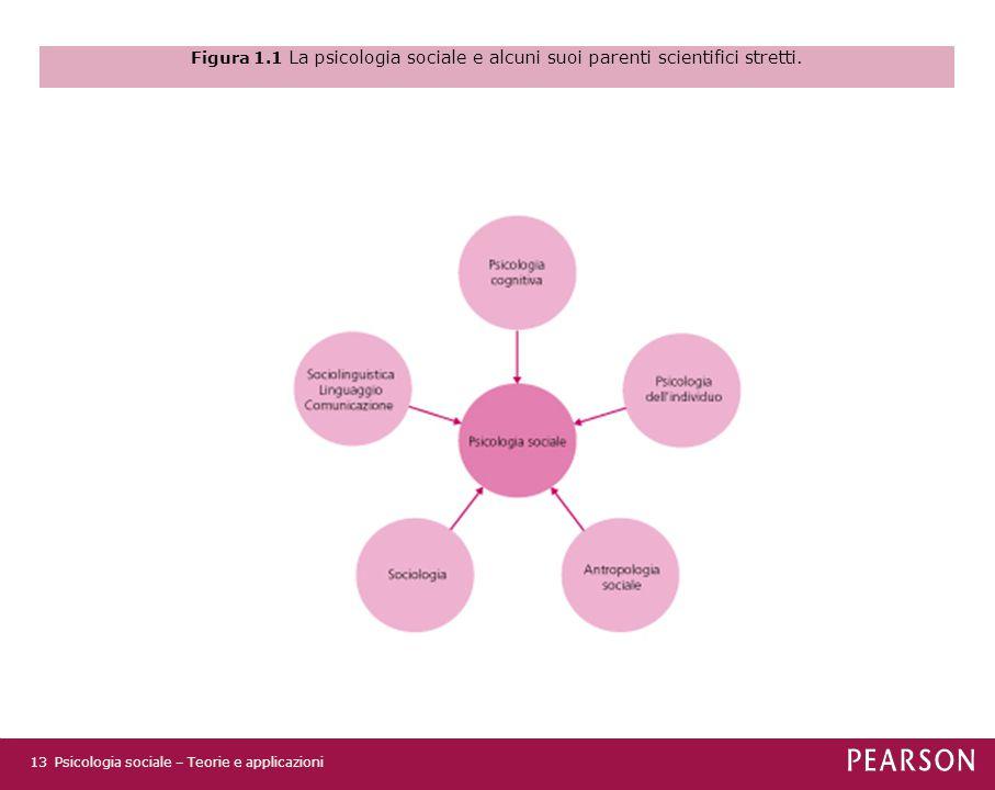 Figura 1.1 La psicologia sociale e alcuni suoi parenti scientifici stretti.