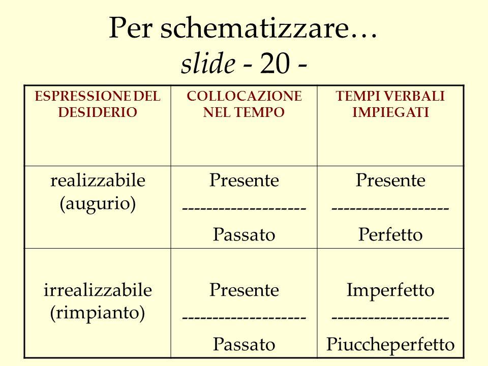 Per schematizzare… slide - 20 -