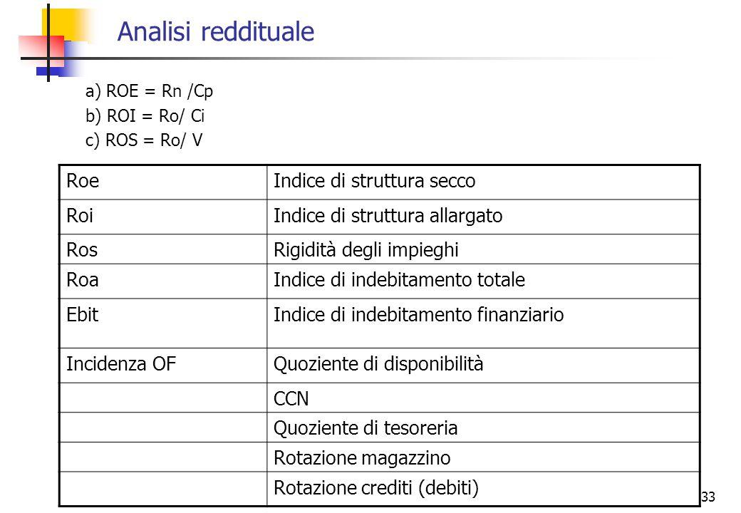 Analisi reddituale Roe Indice di struttura secco Roi