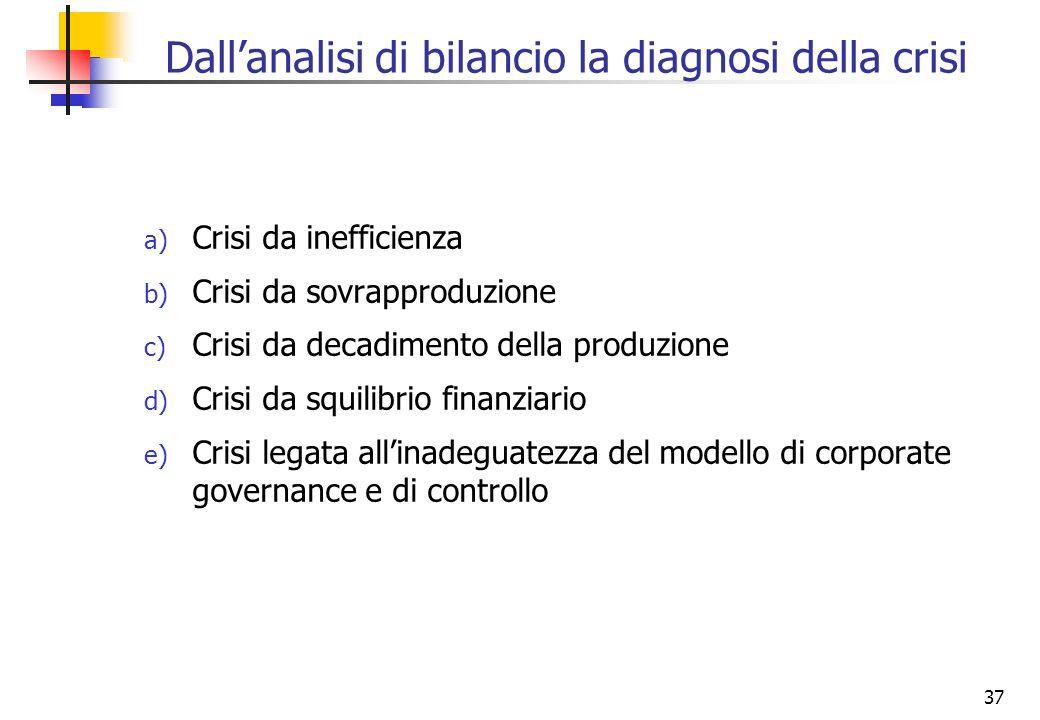 Dall'analisi di bilancio la diagnosi della crisi