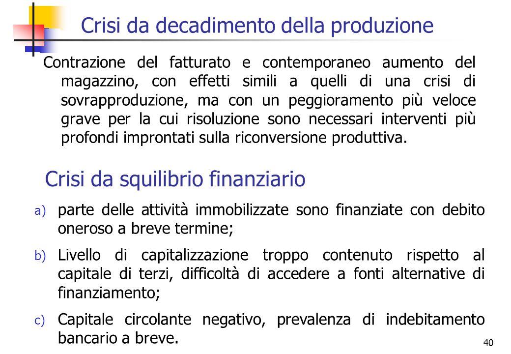 Crisi da decadimento della produzione